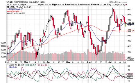 Stock Market Trading Trend